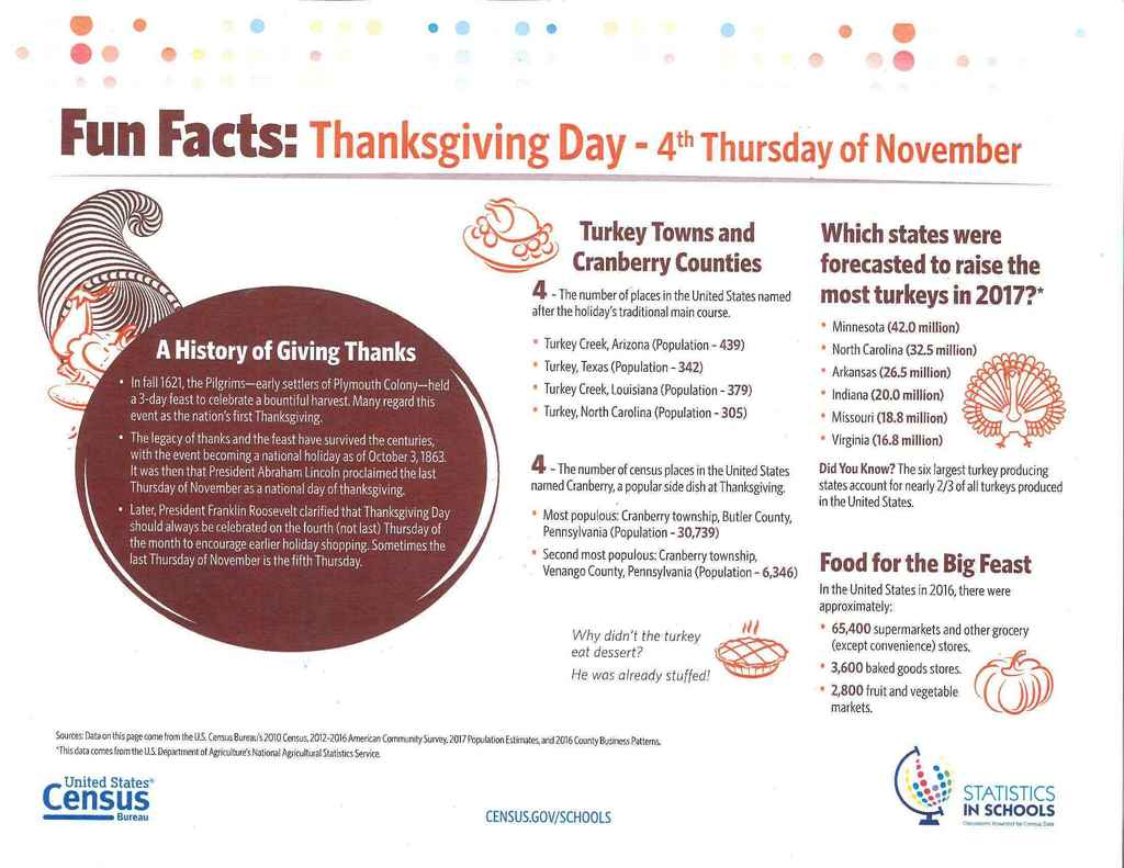 Thanksgiving Fact Sheet